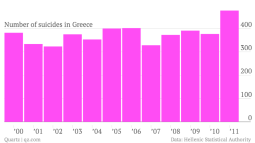 number-of-suicides-in-greece_chart-1